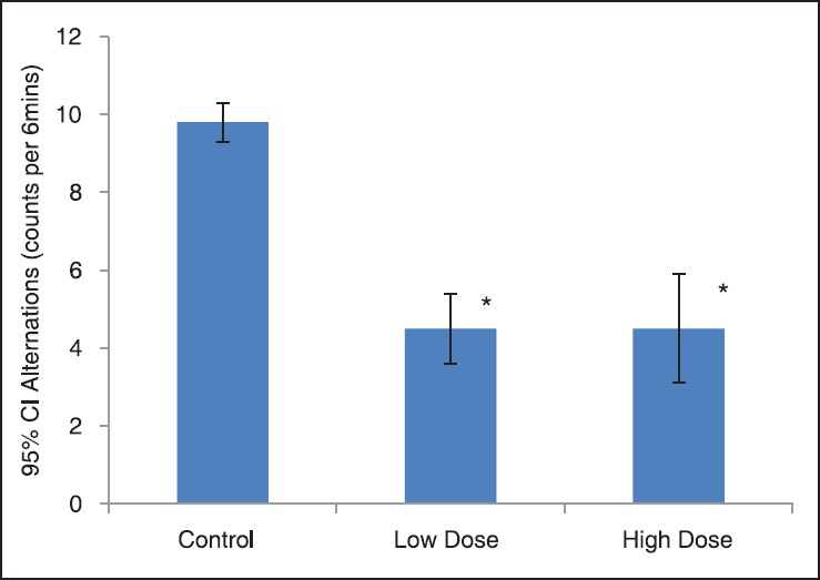 Figure 2: Depo-Provera reduces locomotor activity in female wister rat