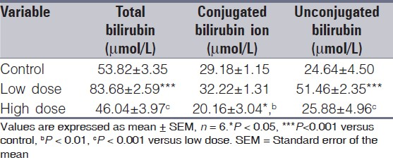 Table 2: Comparison of total, conjugated and unconjugated bilirubin concentration of bile in the different experimental group