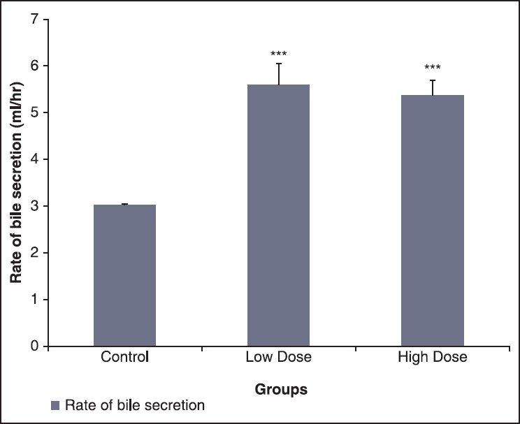 Figure 1: Comparison of the rate of bile secretion in control and test groups. Values are mean ± standard error of the mean, <i>n</i> = 6. <i>P</i> < 0.001 versus control