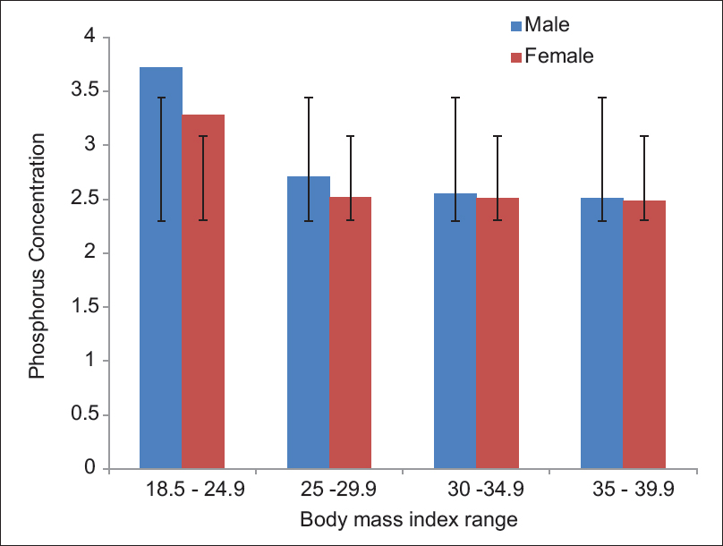 Figure 2: Serum phosphorous levels in individuals with different body mass index range