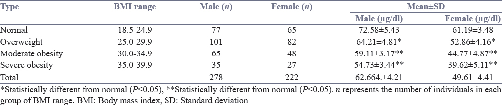 Table 2: Relationship between body mass index and serum iron level