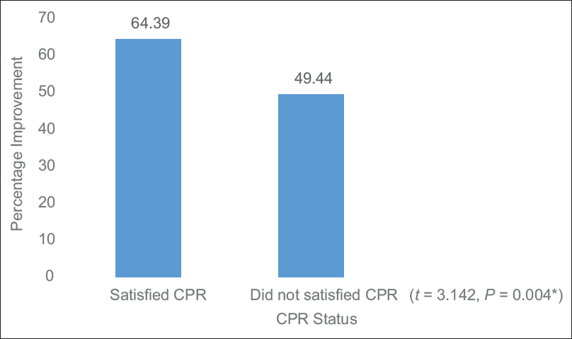 Figure 3: Percentage improvement of participants in the AMG treatment group based on CPR status. *Significant. CPR: Clinical prediction rules, AMG: Acupuncture and manual therapy group