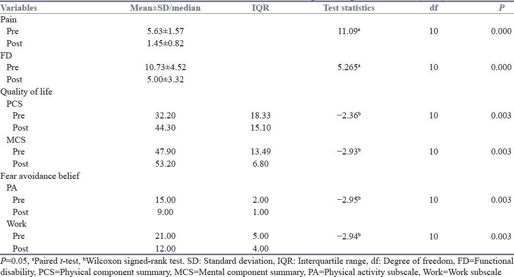 Table 2: Differences in the variables of interest between pre- and post-treatment (<i>n</i>=11)