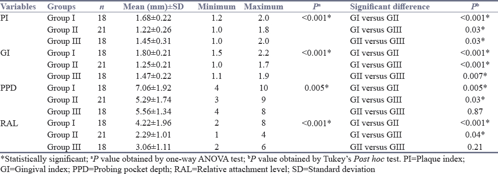 Table 3: Comparison of mean values of different study variables between the groups at 3 months period using one-way ANOVA test followed by Tukey's <i>post hoc</i> analysis