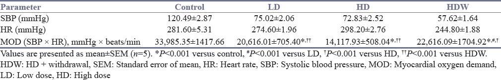 Table 3: Myocardial oxygen demand in adult male guinea pigs exposed to cigarette smoke